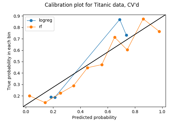 calibration plot but cross validated