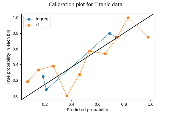 A Guide to Calibration Plots in Python – Chang Hsin Lee – Committing