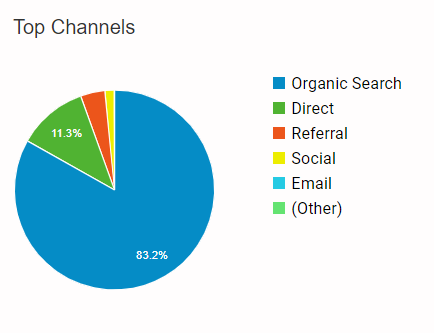 visiting channel pie chart